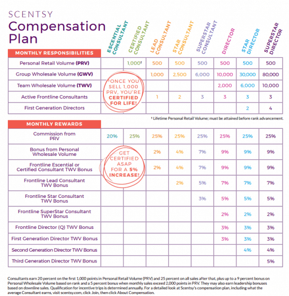 scentsy pay chart