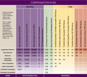 scentsy commission chart